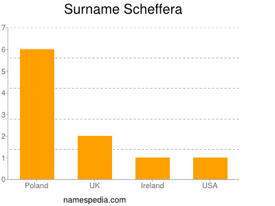 Surname Scheffera