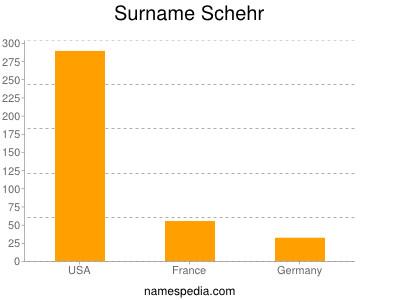 Surname Schehr