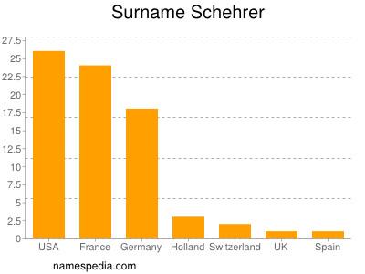 Surname Schehrer
