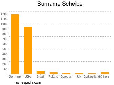 Surname Scheibe
