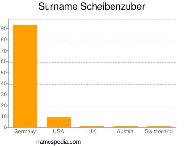 Surname Scheibenzuber