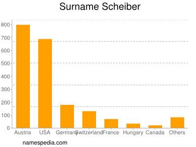 Surname Scheiber