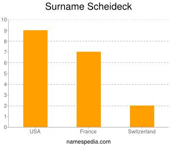 Surname Scheideck