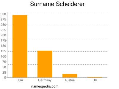Surname Scheiderer