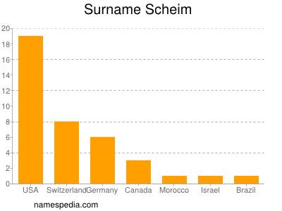 Surname Scheim