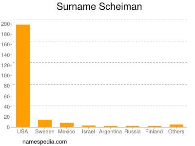 Surname Scheiman