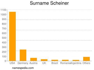 Surname Scheiner
