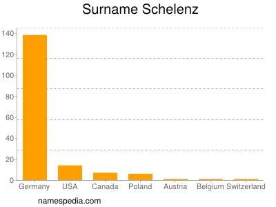 Surname Schelenz