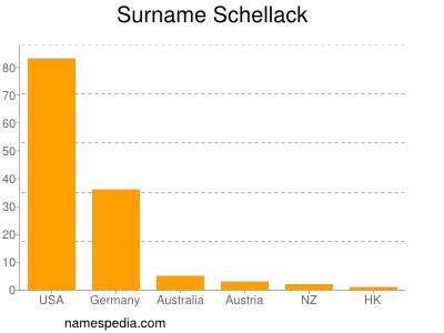 Surname Schellack