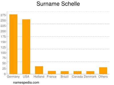 Surname Schelle