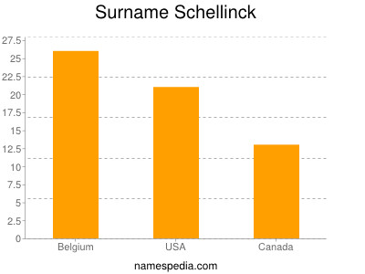 Surname Schellinck