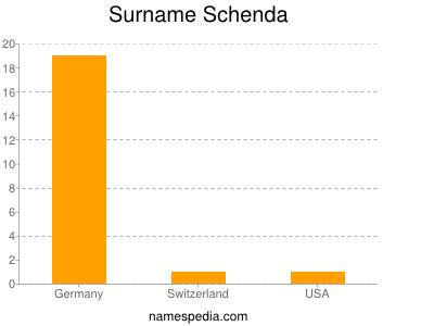 Surname Schenda