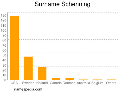 Surname Schenning