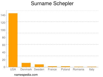Surname Schepler