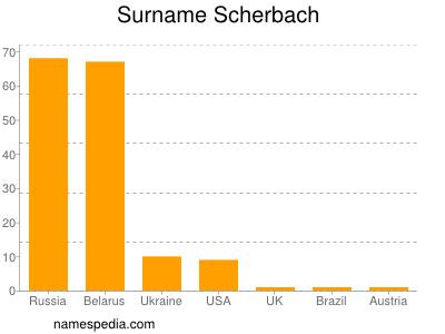 Surname Scherbach