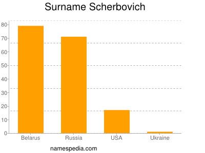 Surname Scherbovich