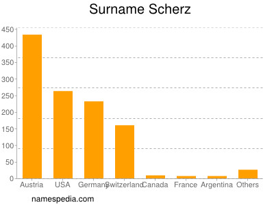 Surname Scherz