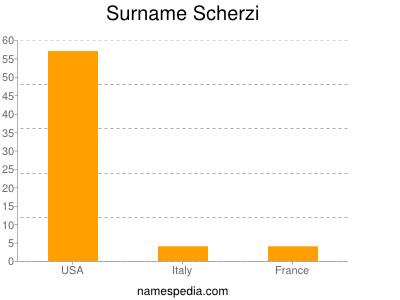 Surname Scherzi