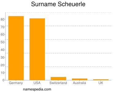 Surname Scheuerle
