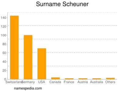Surname Scheuner