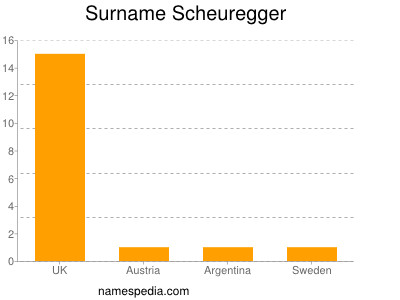 Surname Scheuregger