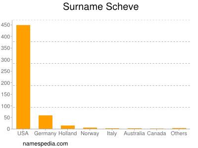Surname Scheve