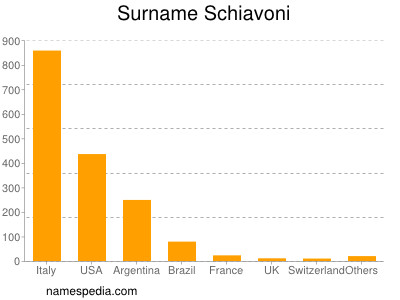 Surname Schiavoni