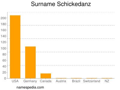 Surname Schickedanz