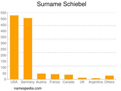 Surname Schiebel