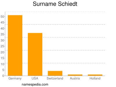Surname Schiedt