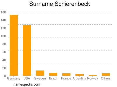 Surname Schierenbeck