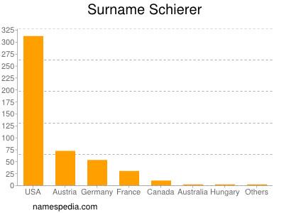 Surname Schierer