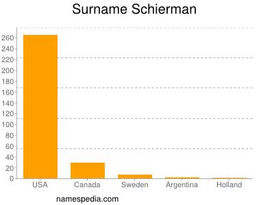 Surname Schierman