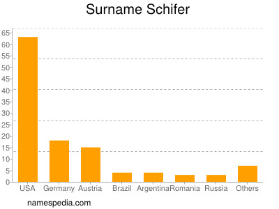 Surname Schifer