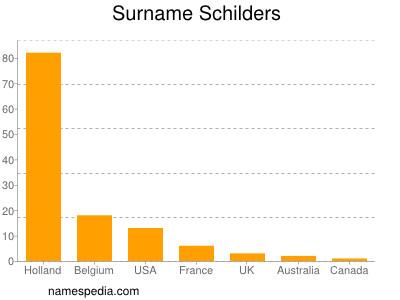 Surname Schilders