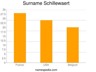 Surname Schillewaert