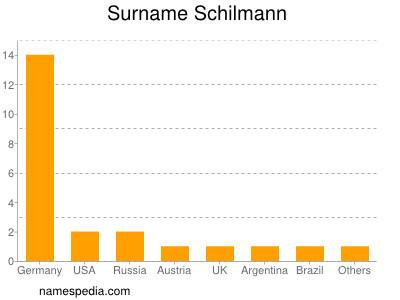 Surname Schilmann