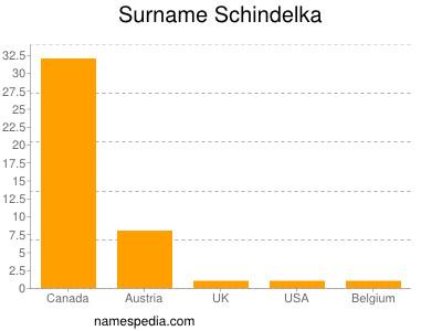 Surname Schindelka
