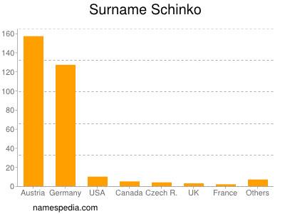 Surname Schinko