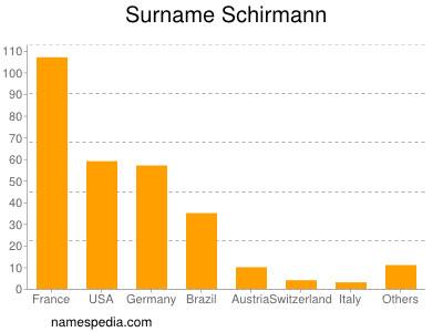 Surname Schirmann