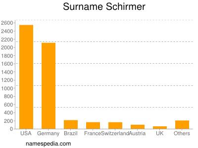 Surname Schirmer