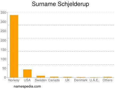 Surname Schjelderup