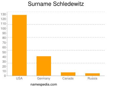 Surname Schledewitz