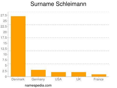 Surname Schleimann