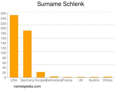 Surname Schlenk