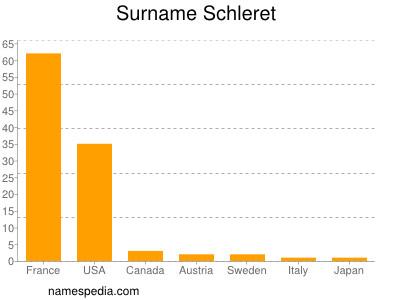 Surname Schleret