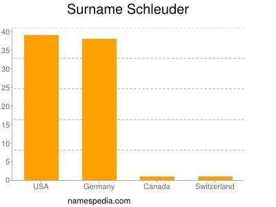 Surname Schleuder