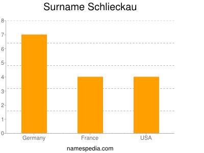 Surname Schlieckau