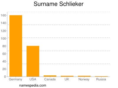 Surname Schlieker