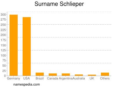 Surname Schlieper